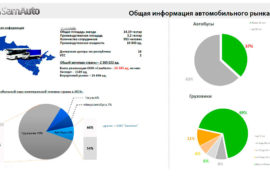 Isuzu статистика Ташкенте